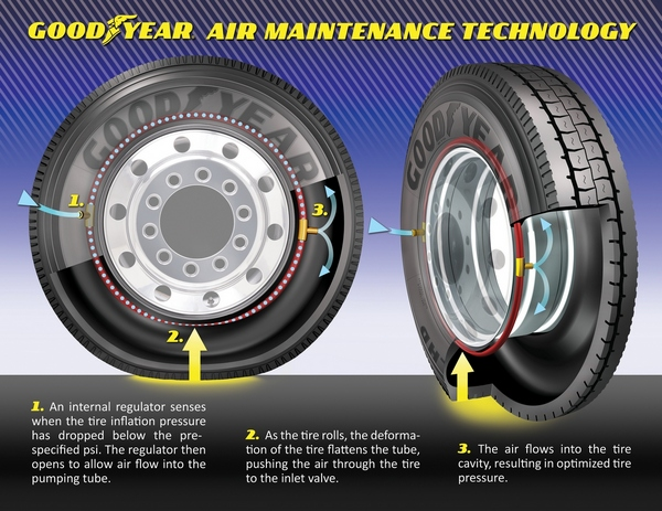 car care technology self inflating tires from goodyear care of cars. Black Bedroom Furniture Sets. Home Design Ideas